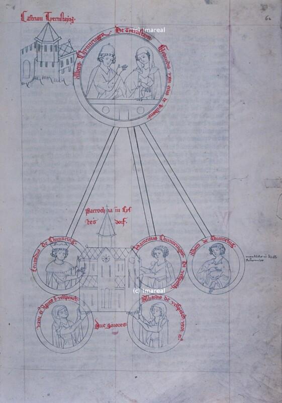Stammbaum der Kuenringer-Dürnstein